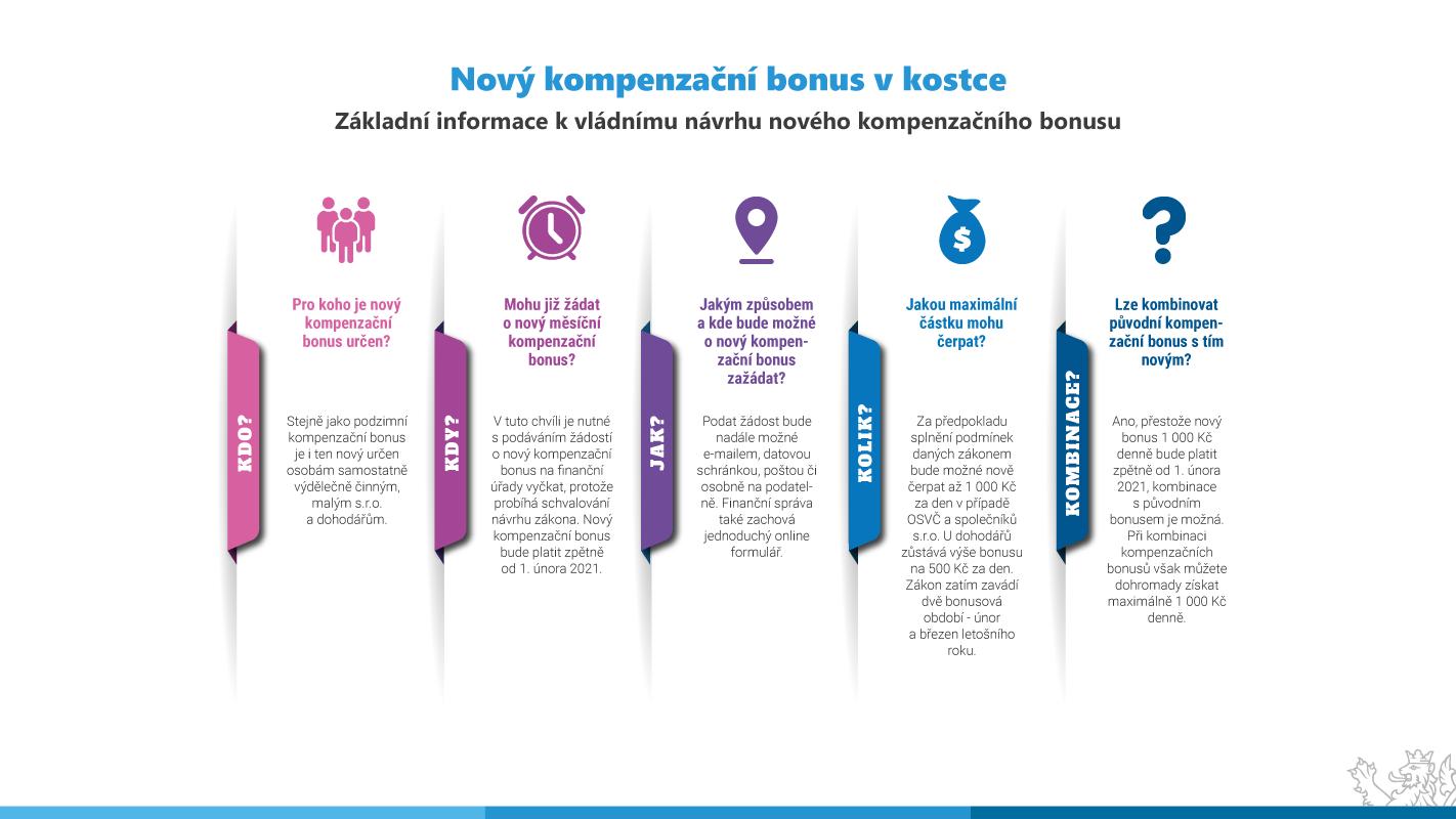 Nový kompenzační bonus pro OSVČ a společníky s.r.o.