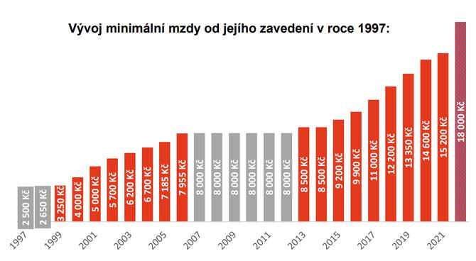 Průměrná mzda 2022
